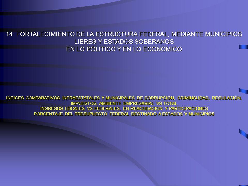 14 FORTALECIMIENTO DE LA ESTRUCTURA FEDERAL, MEDIANTE MUNICIPIOS LIBRES Y ESTADOS SOBERANOS EN LO POLITICO Y EN LO ECONOMICO INDICES COMPARATIVOS INTR