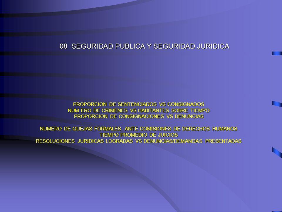 08 SEGURIDAD PUBLICA Y SEGURIDAD JURIDICA PROPORCION DE SENTENCIADOS VS CONSIGNADOS NUM ERO DE CRIMENES VS HABITANTES SOBRE TIEMPO PROPORCION DE CONSI