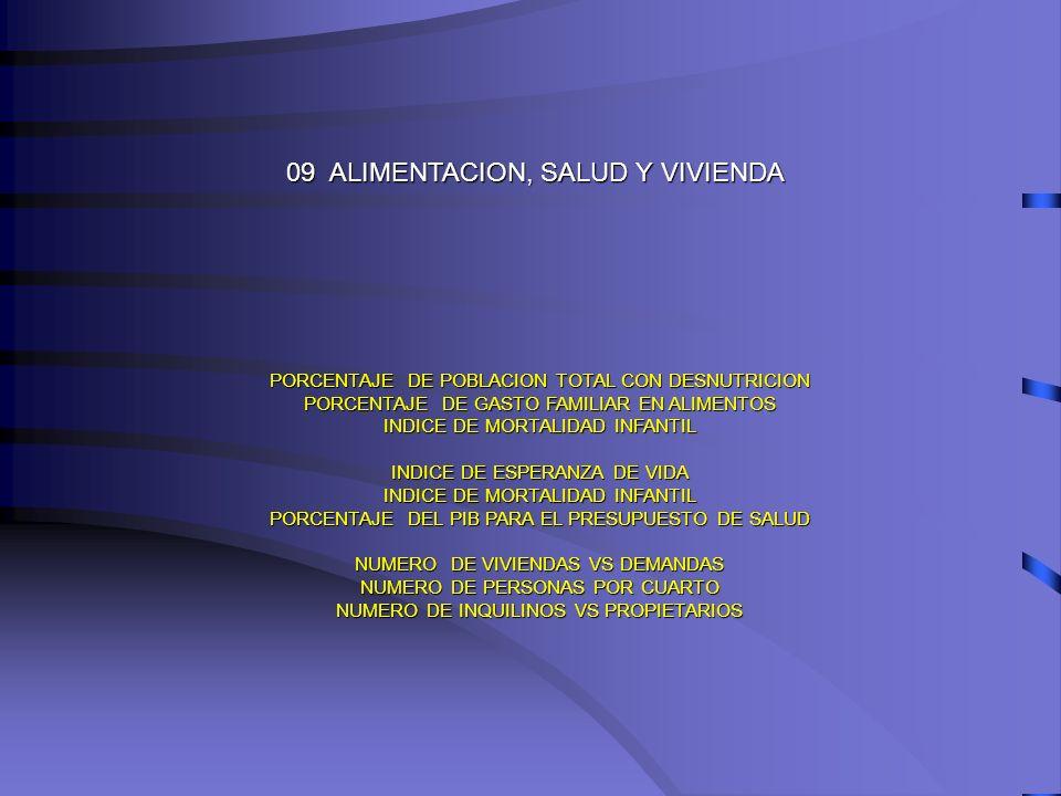 09 ALIMENTACION, SALUD Y VIVIENDA PORCENTAJE DE POBLACION TOTAL CON DESNUTRICION PORCENTAJE DE GASTO FAMILIAR EN ALIMENTOS INDICE DE MORTALIDAD INFANT