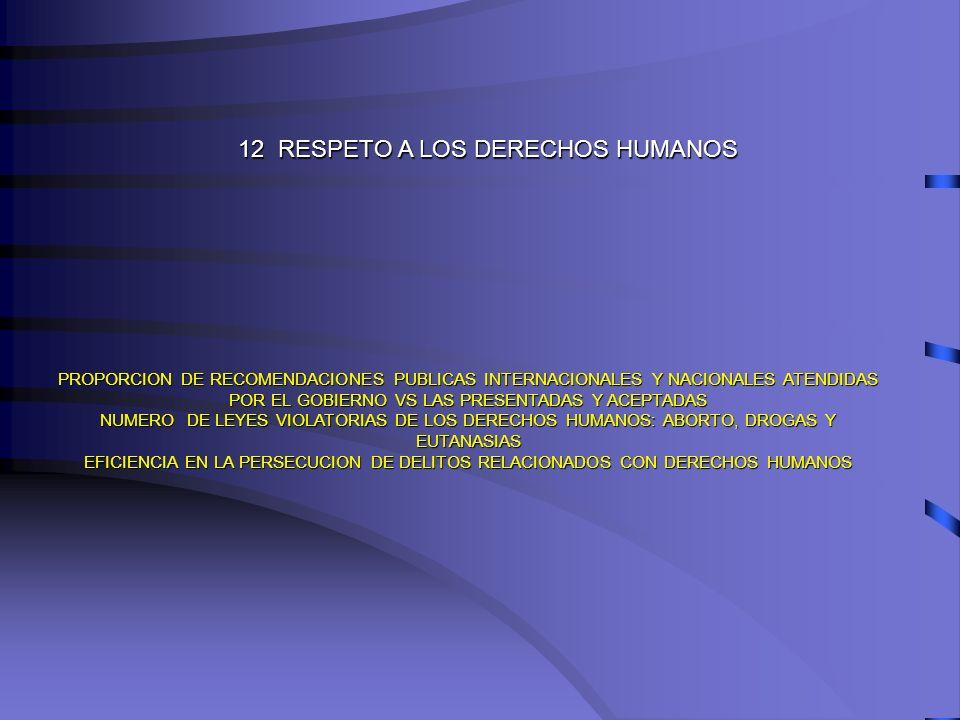 12 RESPETO A LOS DERECHOS HUMANOS PROPORCION DE RECOMENDACIONES PUBLICAS INTERNACIONALES Y NACIONALES ATENDIDAS POR EL GOBIERNO VS LAS PRESENTADAS Y A
