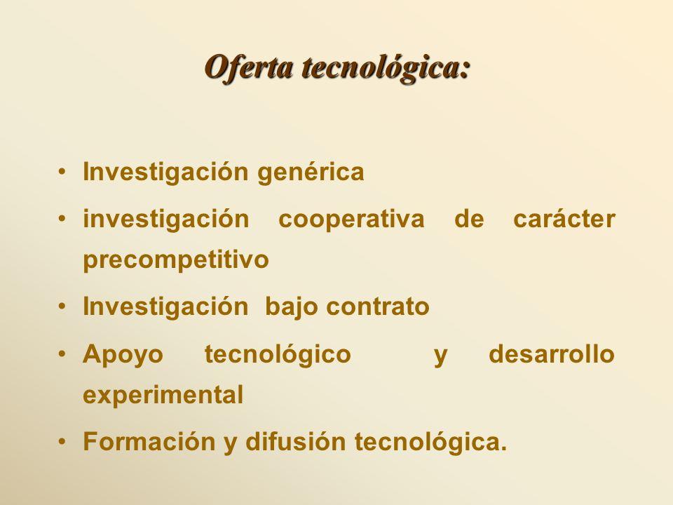 Oferta tecnológica: Investigación genérica investigación cooperativa de carácter precompetitivo Investigación bajo contrato Apoyo tecnológico y desarr