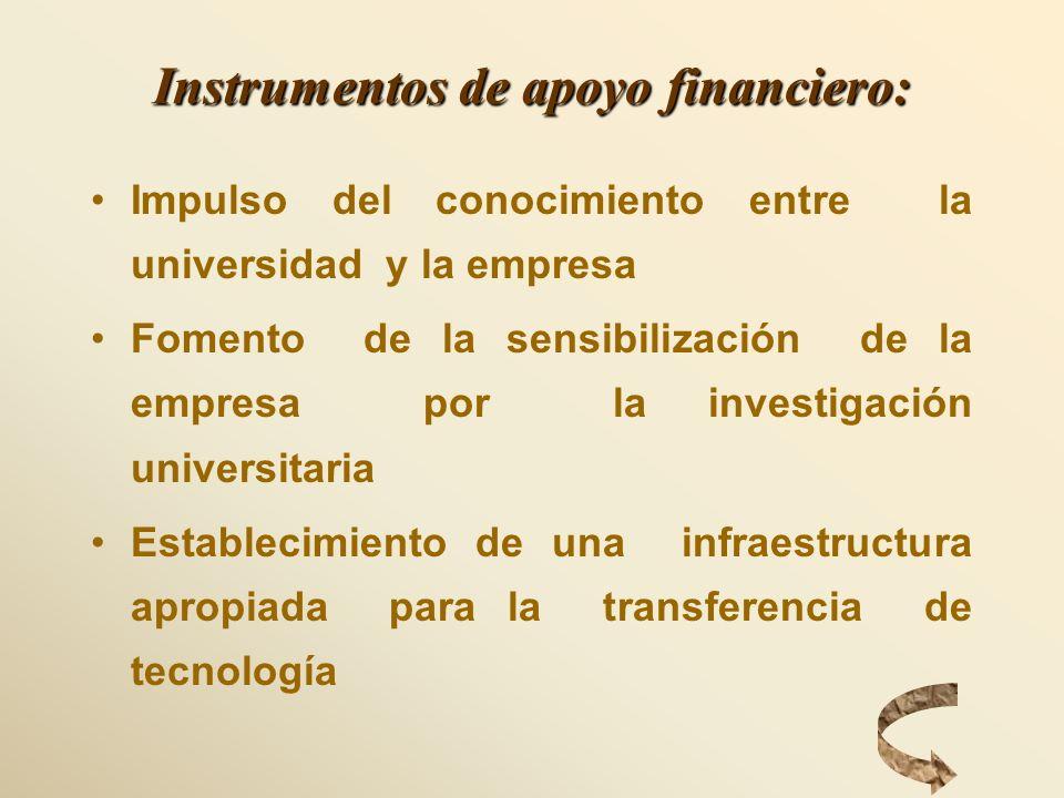 Instrumentos de apoyo financiero: Impulso del conocimiento entre la universidad y la empresa Fomento de la sensibilización de la empresa por la invest