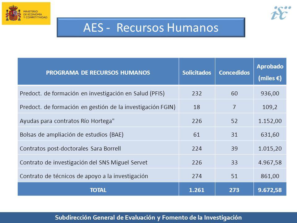 Subdirección General de Evaluación y Fomento de la Investigación PROGRAMA DE RECURSOS HUMANOSSolicitadosConcedidos Aprobado (miles ) Predoct. de forma