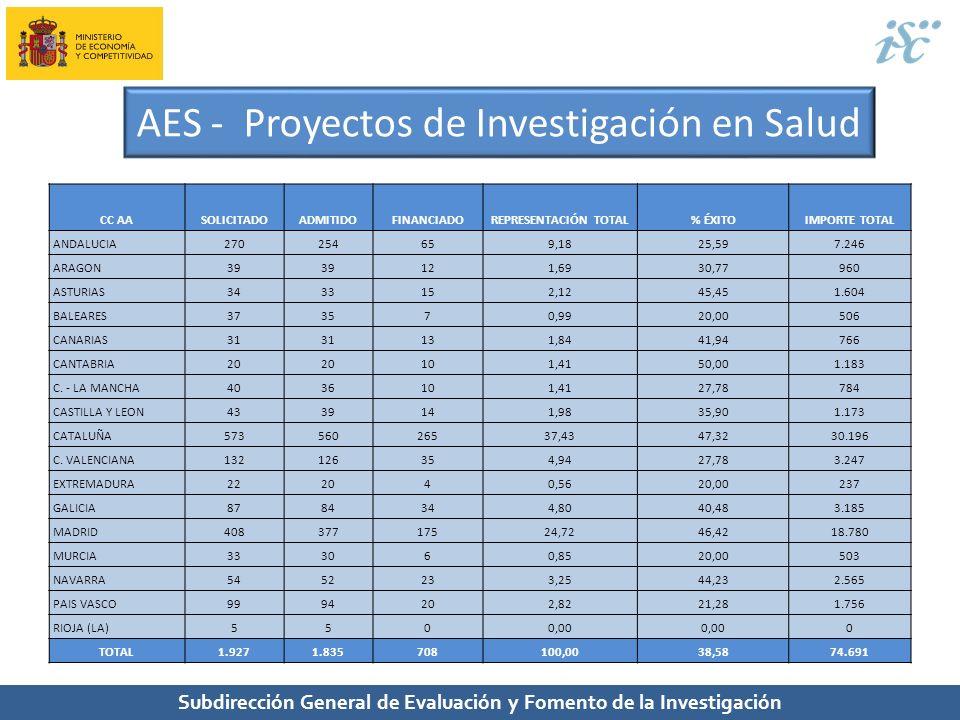 Subdirección General de Evaluación y Fomento de la Investigación AES - Proyectos de Investigación en Salud CC AASOLICITADOADMITIDOFINANCIADOREPRESENTA