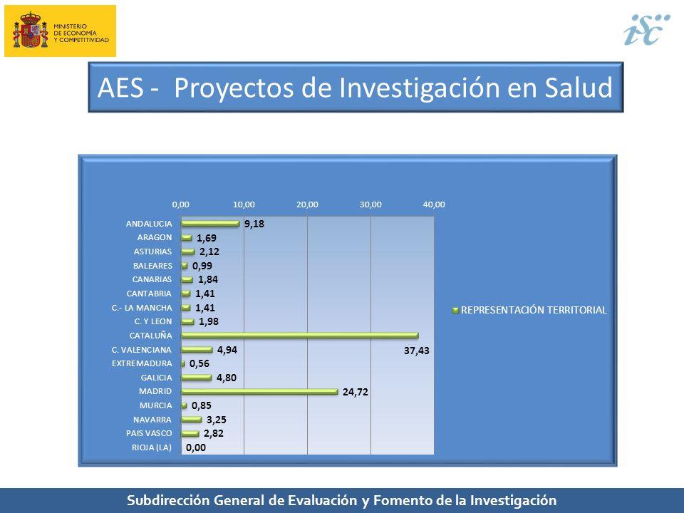 Subdirección General de Evaluación y Fomento de la Investigación AES - Proyectos de Investigación en Salud