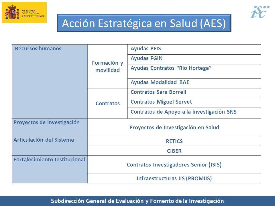 Subdirección General de Evaluación y Fomento de la Investigación Acción Estratégica en Salud (AES) Recursos humanos Formación y movilidad Ayudas PFIS