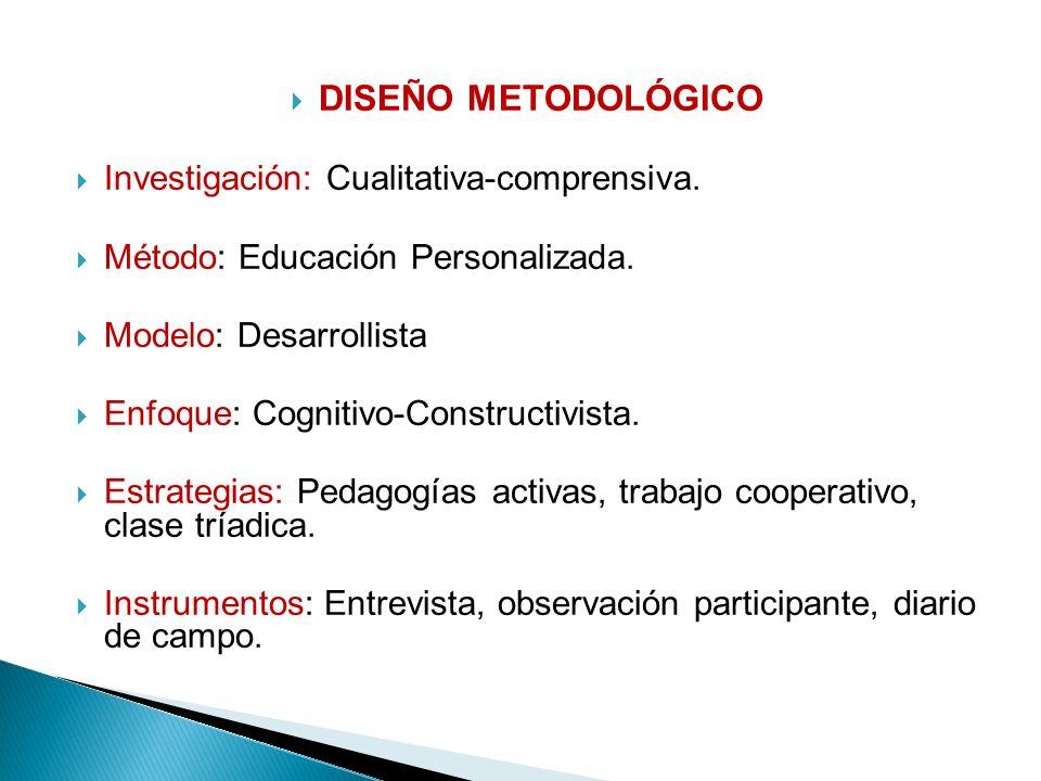 DISEÑO METODOLÓGICO Investigación: Cualitativa-comprensiva. Método: Educación Personalizada. Modelo: Desarrollista Enfoque: Cognitivo-Constructivista.