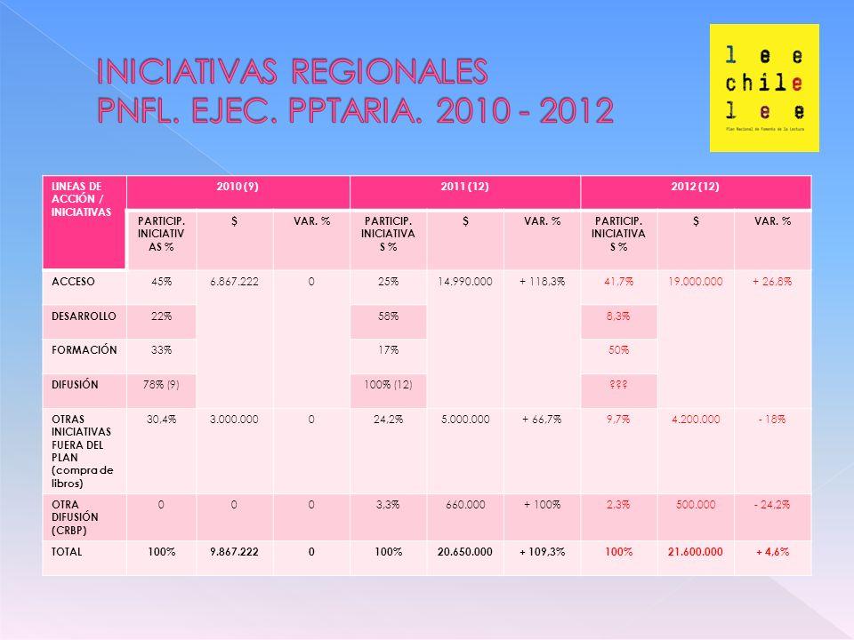 LINEAS DE ACCIÓN / INICIATIVAS 2010 (9)2011 (12)2012 (12) PARTICIP.