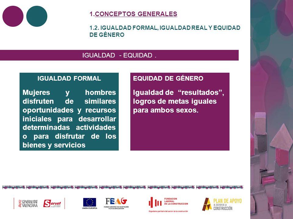 1.CONCEPTOS GENERALES 1.2. IGUALDAD FORMAL, IGUALDAD REAL Y EQUIDAD DE GÉNERO IGUALDAD - EQUIDAD. IGUALDAD FORMAL Mujeres y hombres disfruten de simil