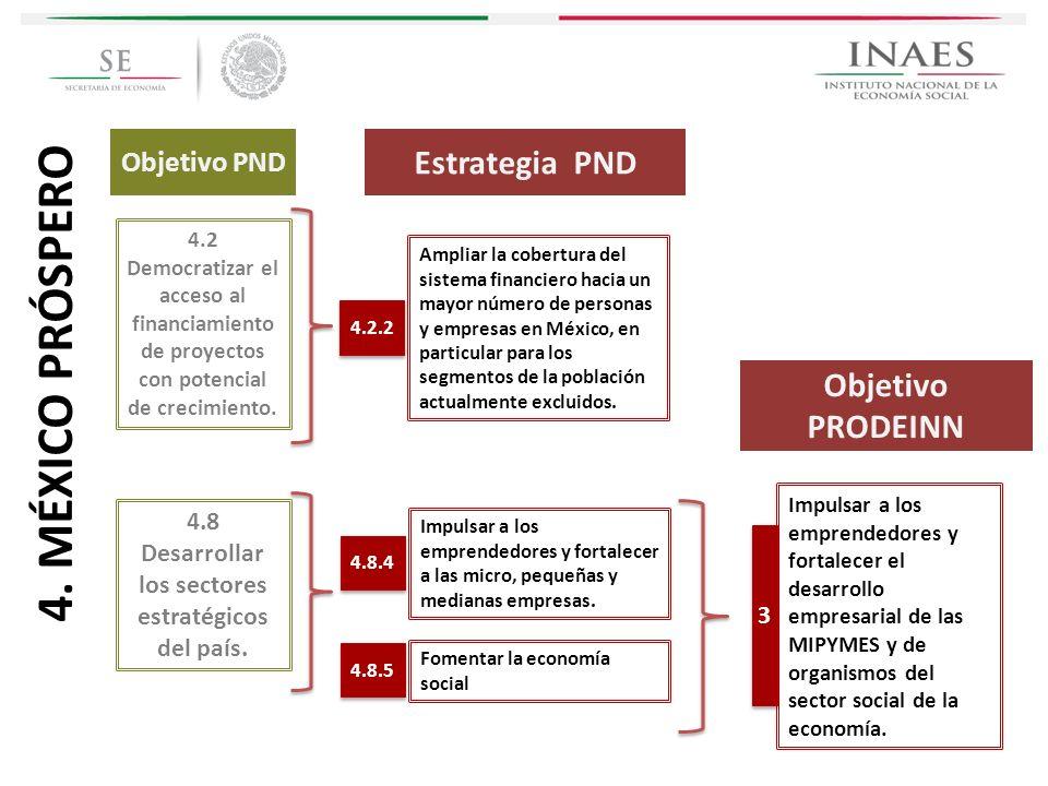 Estrategia PND 4.8 Desarrollar los sectores estratégicos del país. Impulsar a los emprendedores y fortalecer el desarrollo empresarial de las MIPYMES