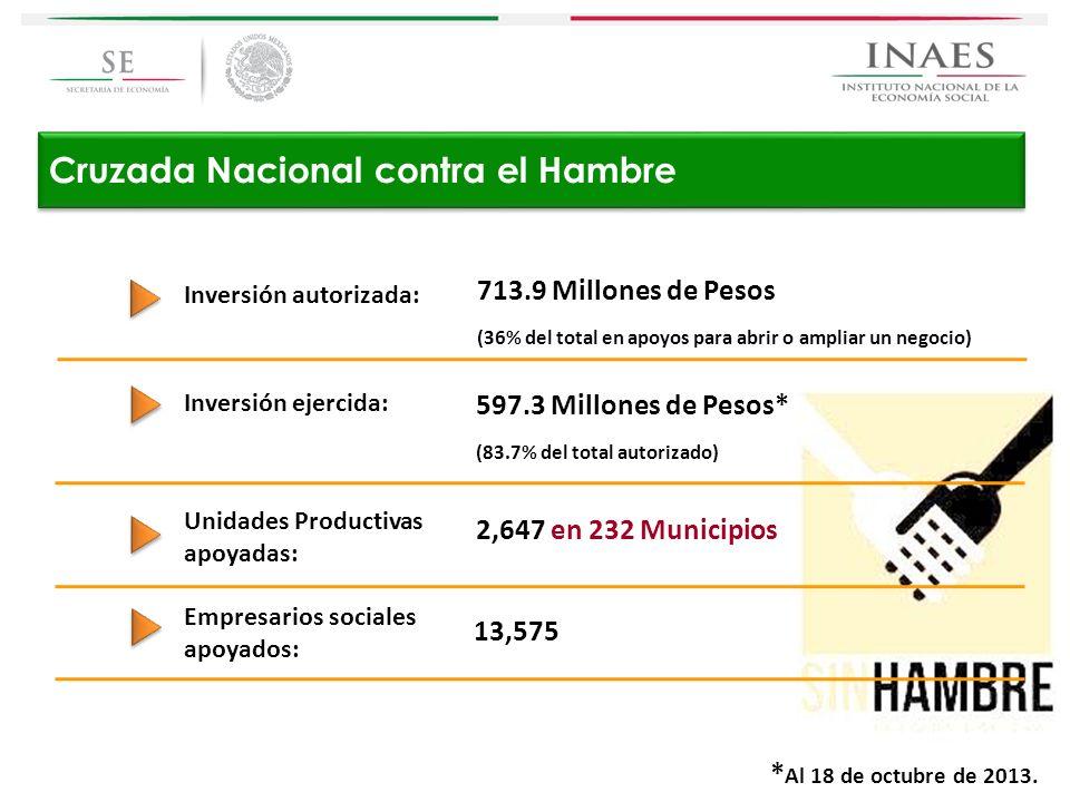 Cruzada Nacional contra el Hambre Inversión autorizada: 713.9 Millones de Pesos (36% del total en apoyos para abrir o ampliar un negocio) Inversión ej