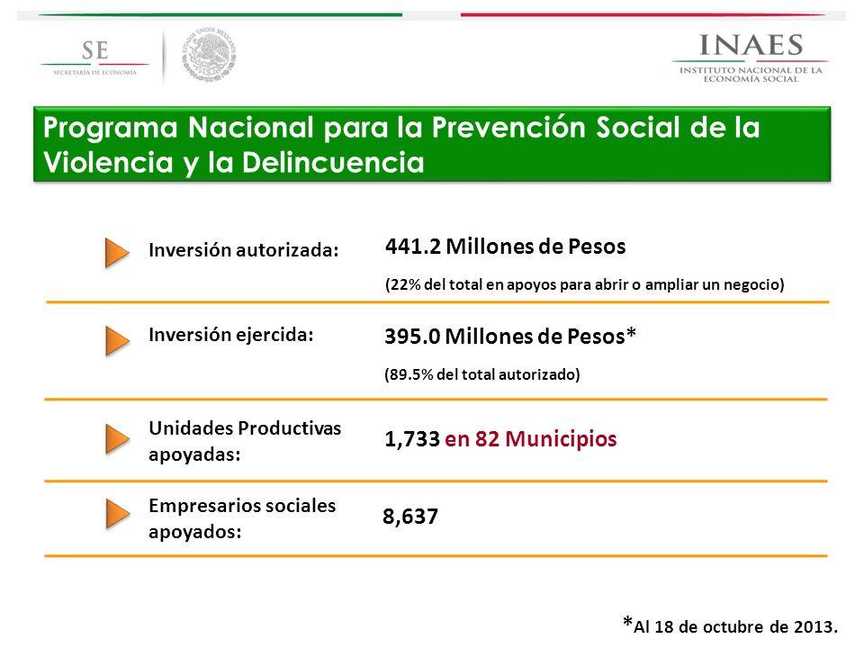 Programa Nacional para la Prevención Social de la Violencia y la Delincuencia Inversión autorizada: 441.2 Millones de Pesos (22% del total en apoyos p