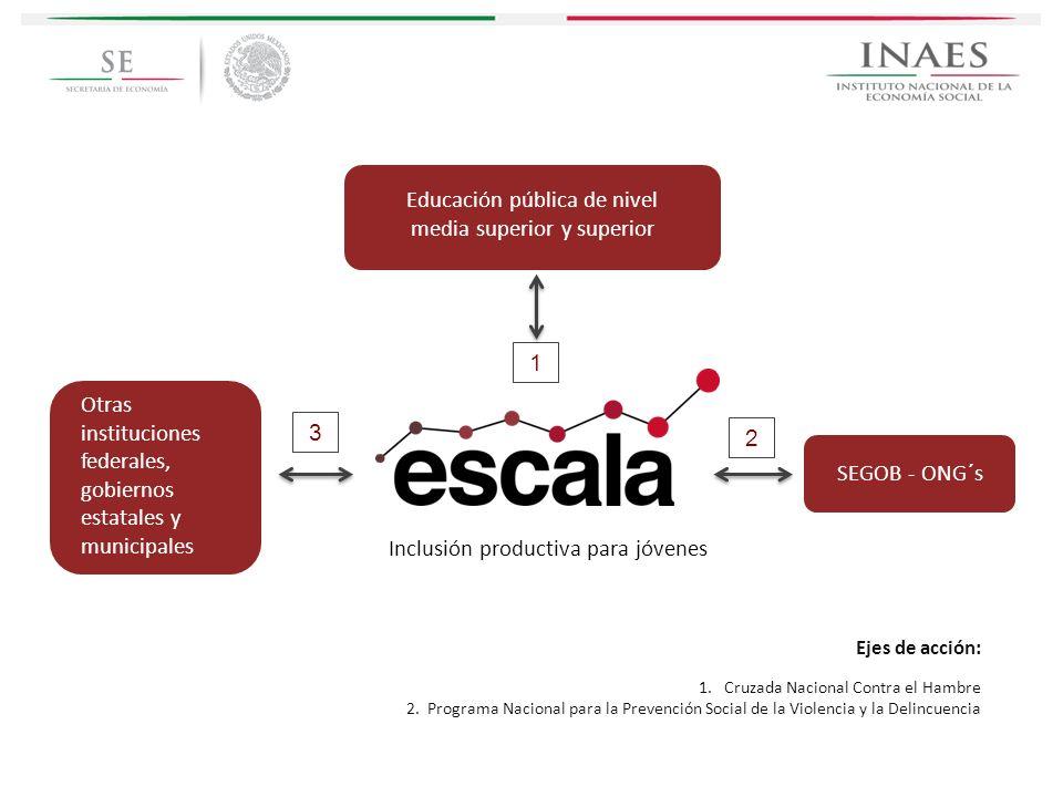 Inclusión productiva para jóvenes Ejes de acción: 1. Cruzada Nacional Contra el Hambre 2. Programa Nacional para la Prevención Social de la Violencia