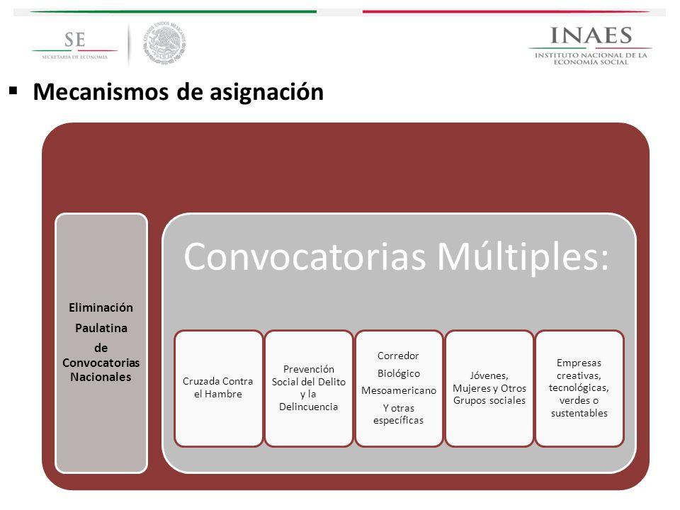 Eliminación Paulatina de Convocatorias Nacionales Convocatorias Múltiples: Cruzada Contra el Hambre Prevención Social del Delito y la Delincuencia Cor