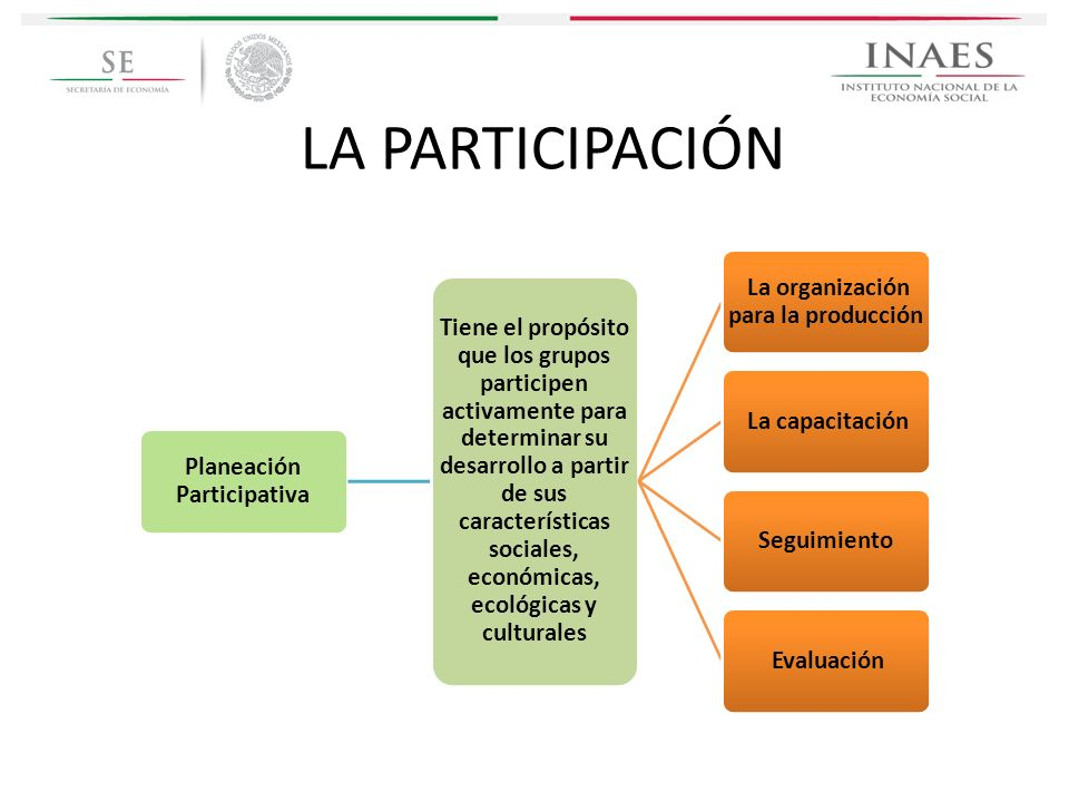 Planeación Participativa Tiene el propósito que los grupos participen activamente para determinar su desarrollo a partir de sus características social