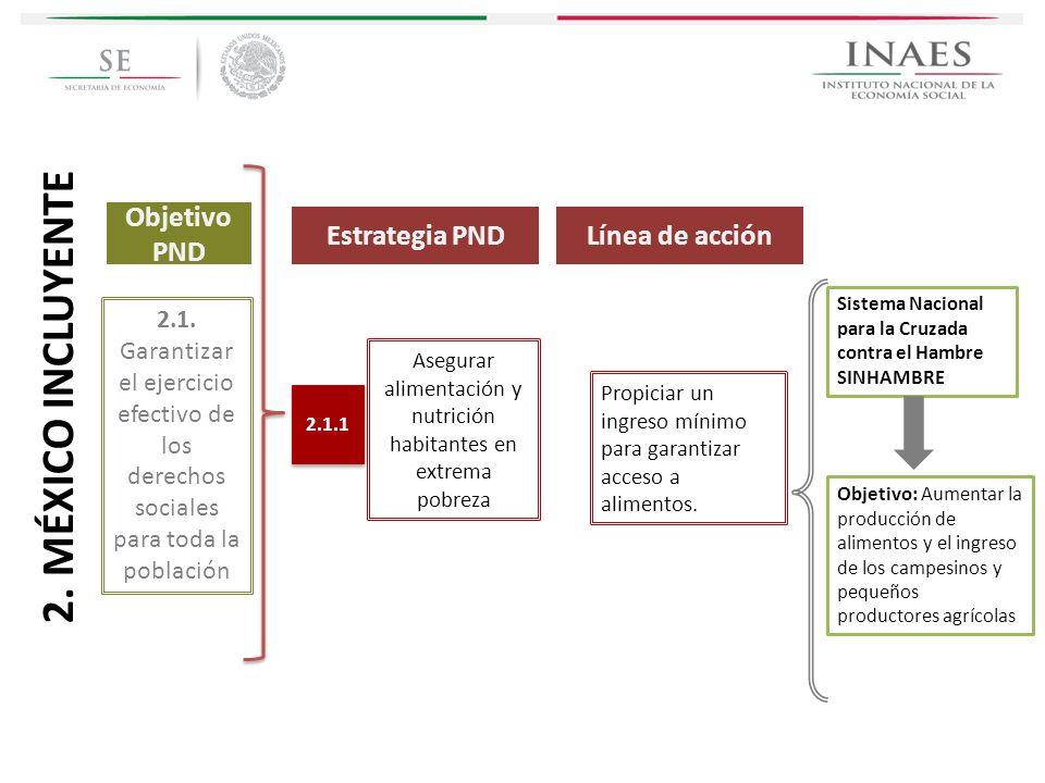 Estrategia PND 2.1. Garantizar el ejercicio efectivo de los derechos sociales para toda la población Asegurar alimentación y nutrición habitantes en e