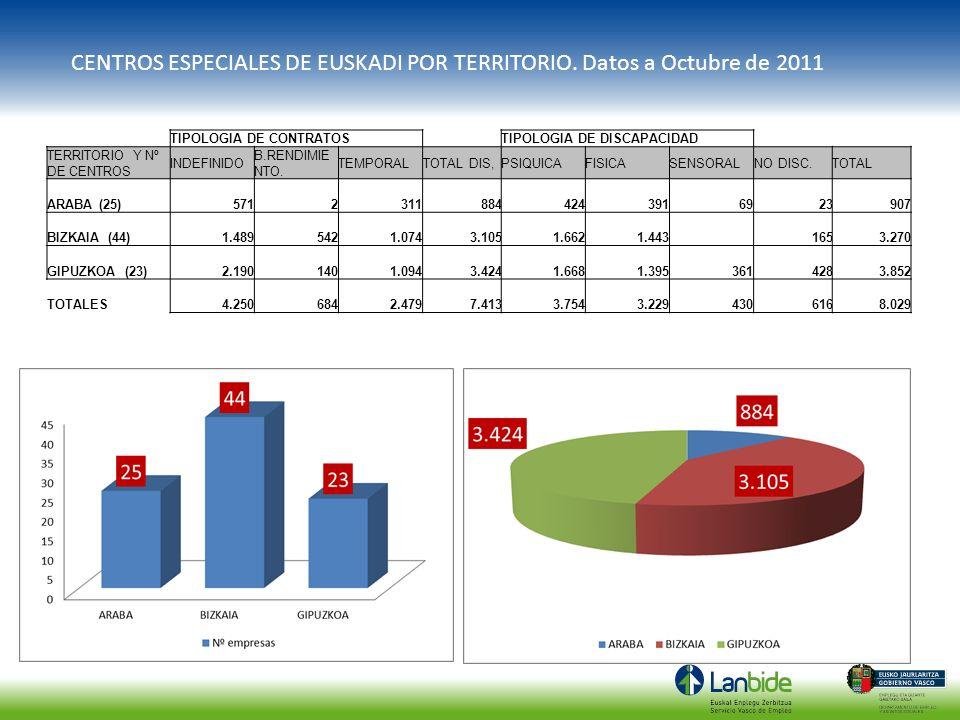 TIPOLOGIA DE CONTRATOSTIPOLOGIA DE DISCAPACIDAD TERRITORIO Y Nº DE CENTROS INDEFINIDO B.RENDIMIE NTO. TEMPORALTOTAL DIS,PSIQUICAFISICASENSORALNO DISC.