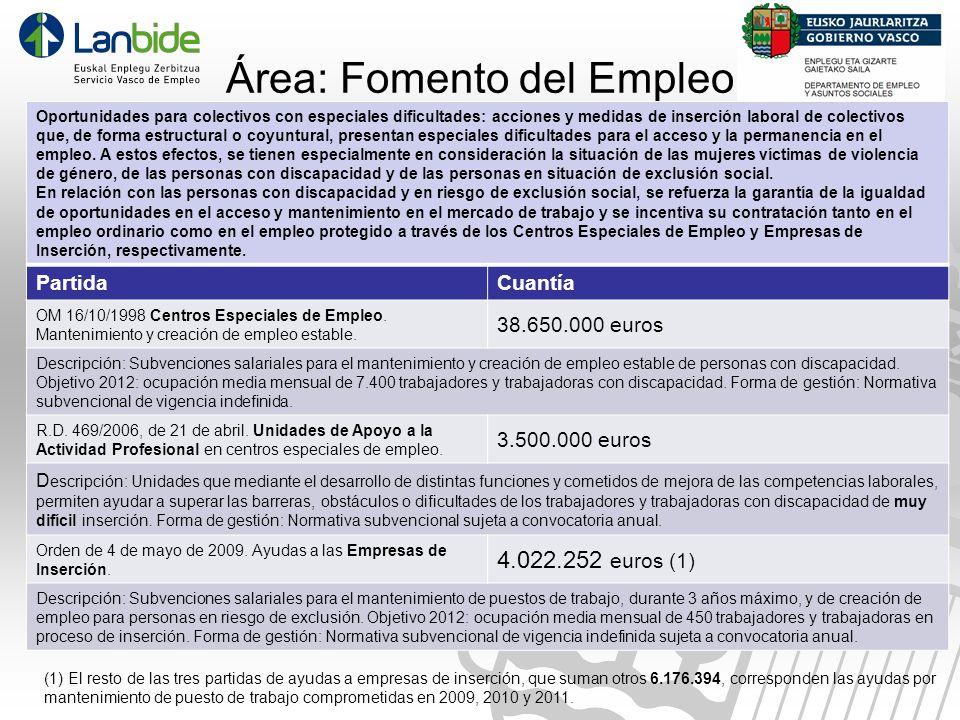 Área: Fomento del Empleo Oportunidades para colectivos con especiales dificultades: acciones y medidas de inserción laboral de colectivos que, de form