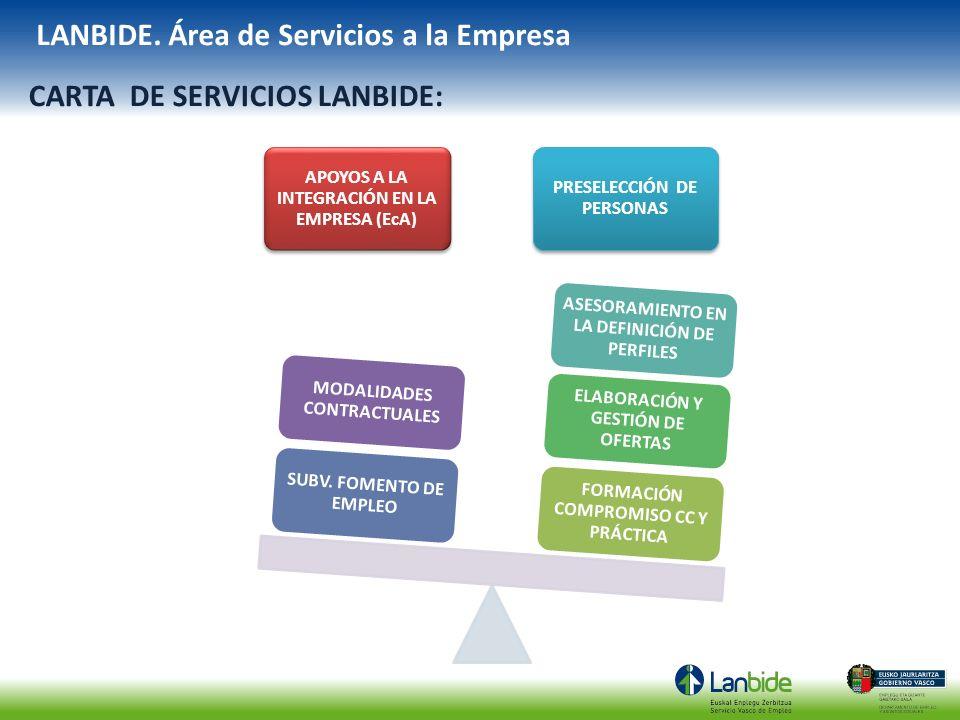 LANBIDE. Área de Servicios a la Empresa CARTA DE SERVICIOS LANBIDE: APOYOS A LA INTEGRACIÓN EN LA EMPRESA (EcA) PRESELECCIÓN DE PERSONAS FORMACIÓN COM