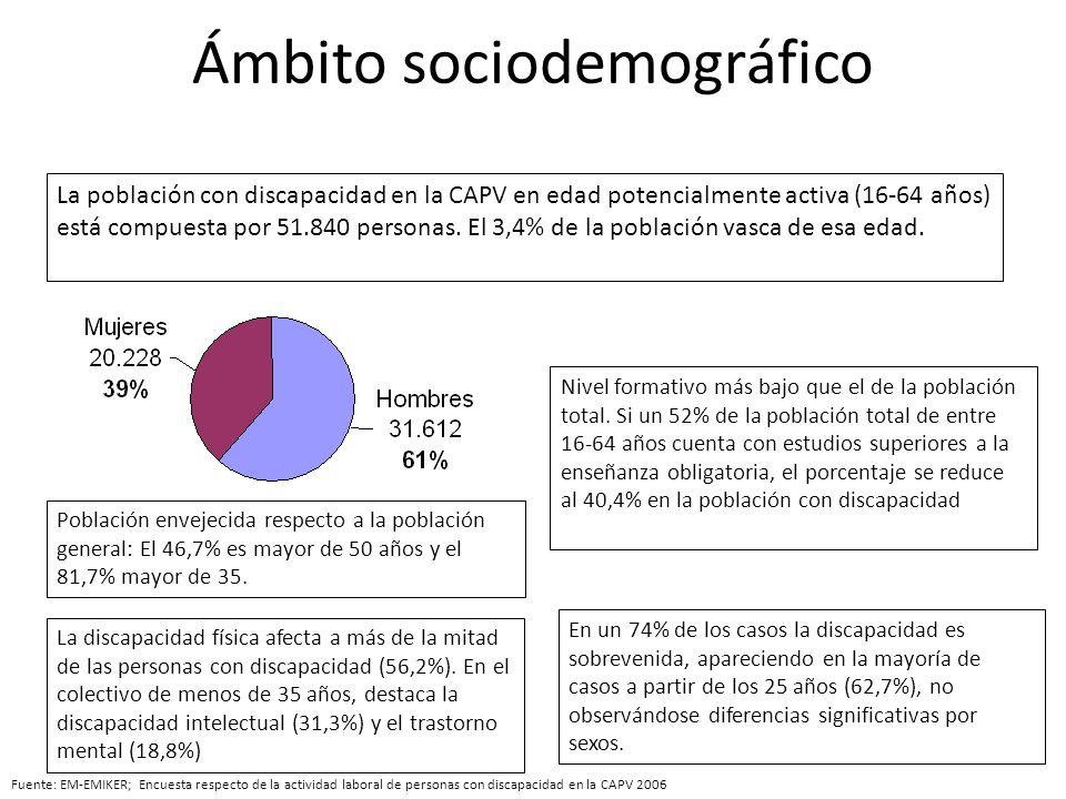 Ámbito sociodemográfico La población con discapacidad en la CAPV en edad potencialmente activa (16-64 años) está compuesta por 51.840 personas. El 3,4
