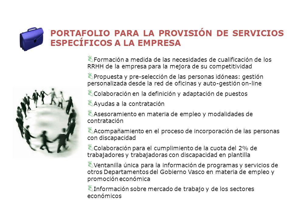 PORTAFOLIO PARA LA PROVISIÓN DE SERVICIOS ESPECÍFICOS A LA EMPRESA R G I Formación a medida de las necesidades de cualificación de los RRHH de la empr