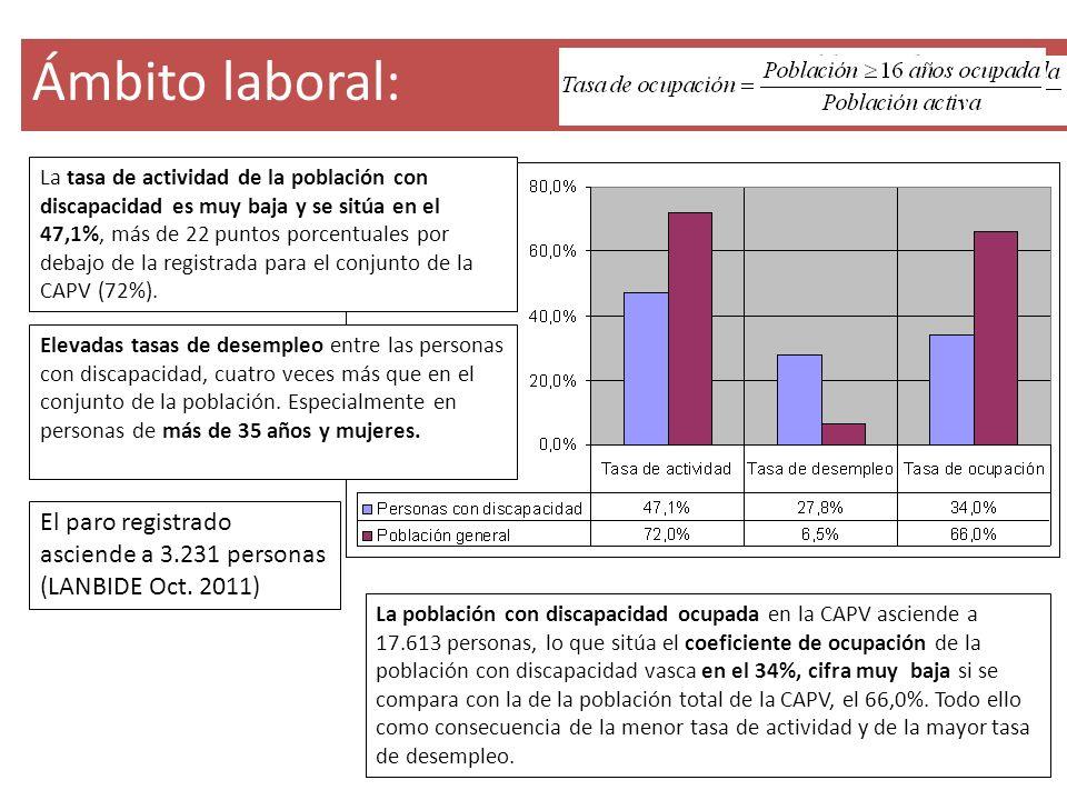 Ámbito laboral: La tasa de actividad de la población con discapacidad es muy baja y se sitúa en el 47,1%, más de 22 puntos porcentuales por debajo de