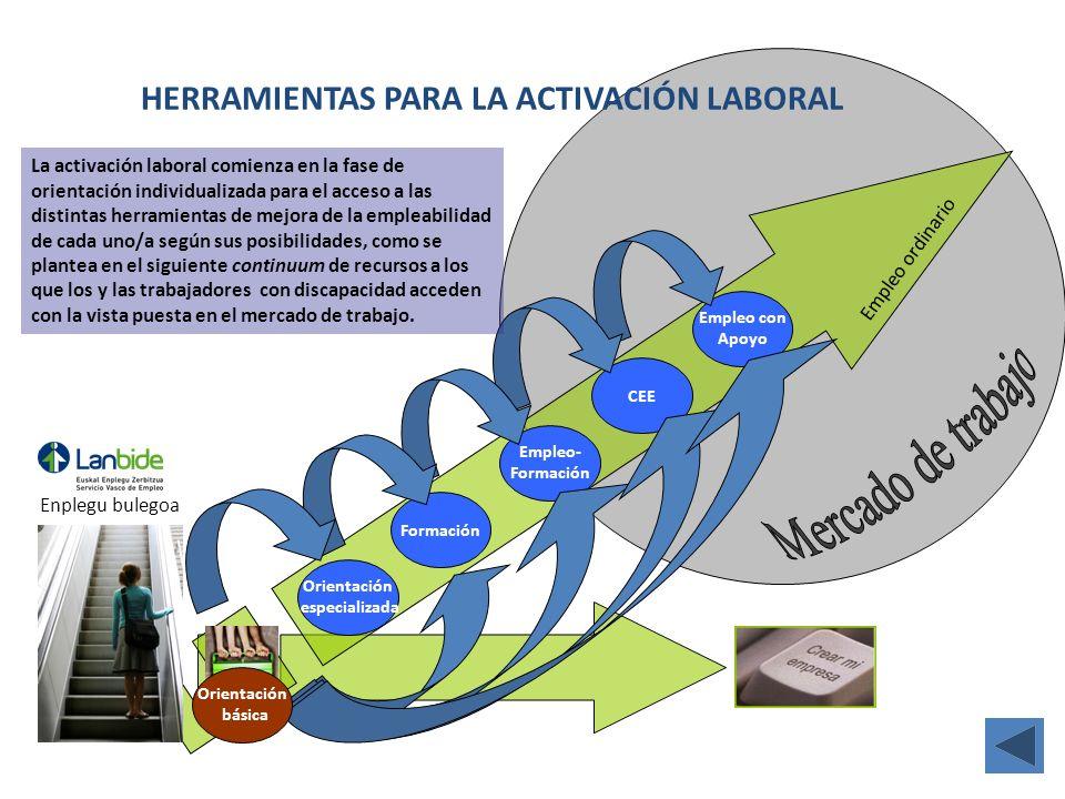 Formación Orientación especializada Empleo- Formación CEE Empleo con Apoyo Empleo ordinario HERRAMIENTAS PARA LA ACTIVACIÓN LABORAL Enplegu bulegoa Or