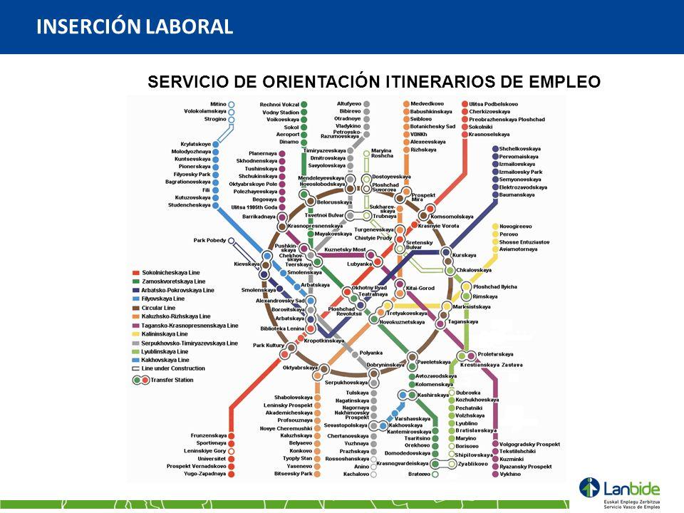 INSERCIÓN LABORAL SERVICIO DE ORIENTACIÓN ITINERARIOS DE EMPLEO