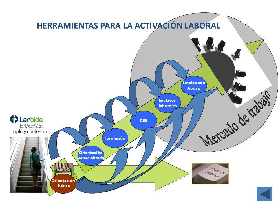 Formación Orientación especializada CEE Enclaves laborales Empleo con Apoyo Empleo ordinario HERRAMIENTAS PARA LA ACTIVACIÓN LABORAL Enplegu bulegoa O