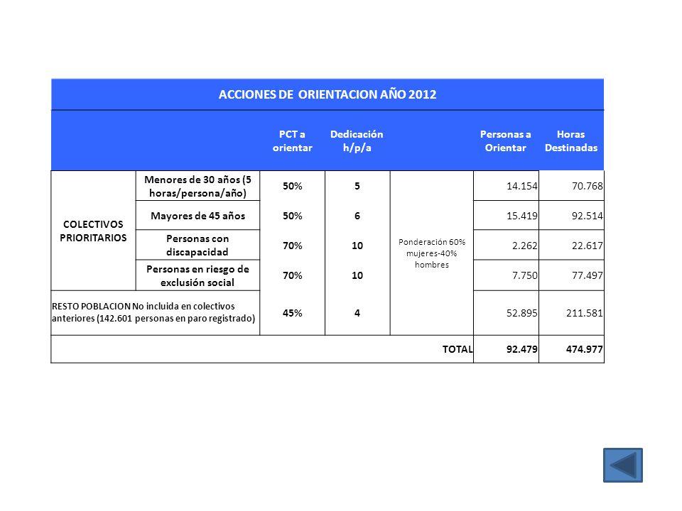 ACCIONES DE ORIENTACION AÑO 2012 PCT a orientar Dedicación h/p/a Personas a Orientar Horas Destinadas COLECTIVOS PRIORITARIOS Menores de 30 años (5 ho