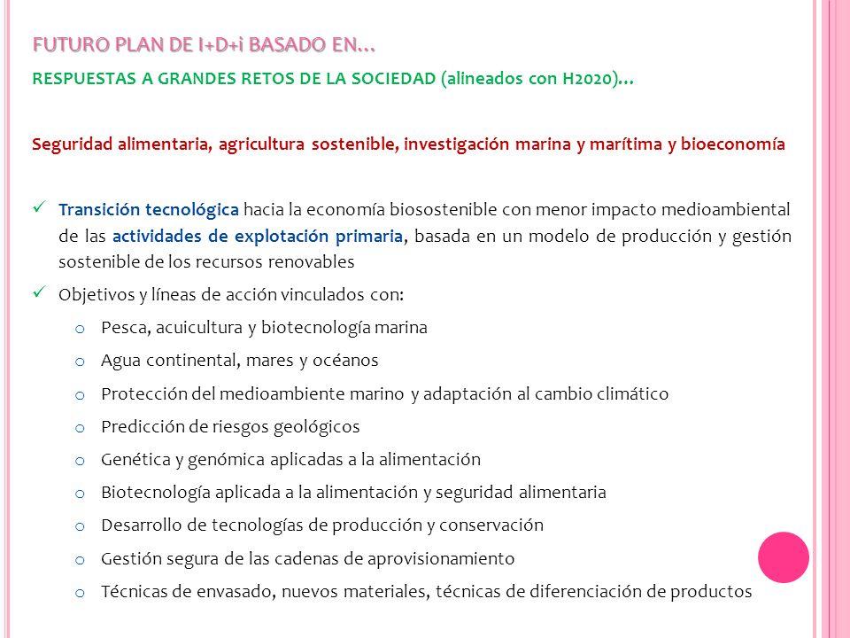 FUTURO PLAN DE I+D+i BASADO EN… RESPUESTAS A GRANDES RETOS DE LA SOCIEDAD (alineados con H2020)… Seguridad alimentaria, agricultura sostenible, invest