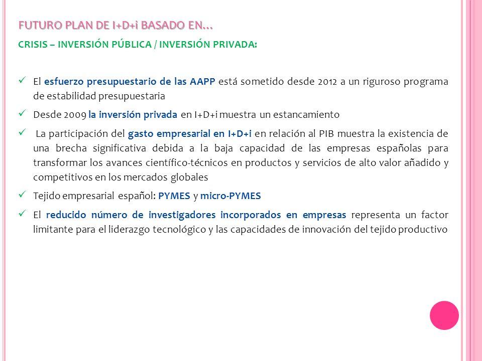 FUTURO PLAN DE I+D+i BASADO EN… CRISIS – INVERSIÓN PÚBLICA / INVERSIÓN PRIVADA: El esfuerzo presupuestario de las AAPP está sometido desde 2012 a un r