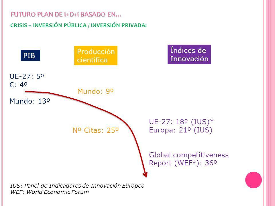 FUTURO PLAN DE I+D+i BASADO EN… CRISIS – INVERSIÓN PÚBLICA / INVERSIÓN PRIVADA: Empresas con actividad en innovación- 2008 (Fuente: EUROSTAT)