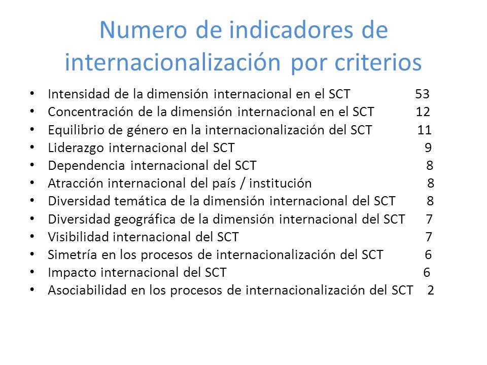 Numero de indicadores de internacionalización por criterios Intensidad de la dimensión internacional en el SCT 53 Concentración de la dimensión internacional en el SCT 12 Equilibrio de género en la internacionalización del SCT 11 Liderazgo internacional del SCT 9 Dependencia internacional del SCT 8 Atracción internacional del país / institución 8 Diversidad temática de la dimensión internacional del SCT 8 Diversidad geográfica de la dimensión internacional del SCT 7 Visibilidad internacional del SCT 7 Simetría en los procesos de internacionalización del SCT 6 Impacto internacional del SCT 6 Asociabilidad en los procesos de internacionalización del SCT 2