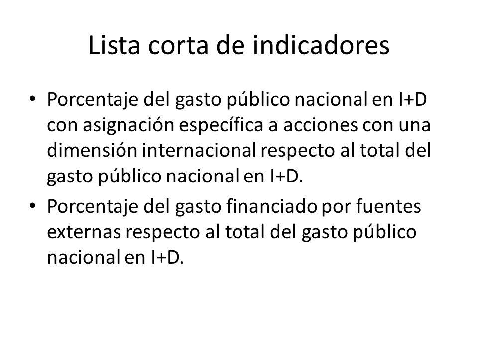 Lista corta de indicadores Porcentaje del gasto público nacional en I+D con asignación específica a acciones con una dimensión internacional respecto al total del gasto público nacional en I+D.