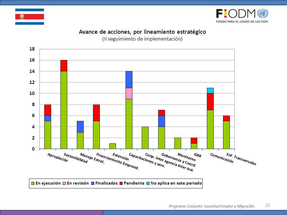 20 Programa Conjunto Juventud Empleo y Migración Avance de acciones, por lineamiento estratégico (II seguimiento de implementación)