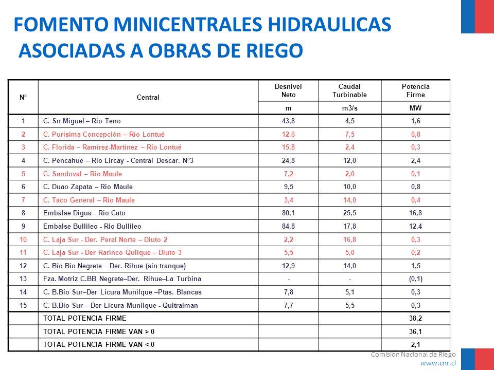 Comisión Nacional de Riego www.cnr.cl FOMENTO MINICENTRALES HIDRAULICAS ASOCIADAS A OBRAS DE RIEGO NºCentral Desnivel Neto Caudal Turbinable Potencia