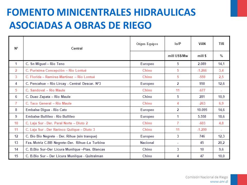 Comisión Nacional de Riego www.cnr.cl FOMENTO MINICENTRALES HIDRAULICAS ASOCIADAS A OBRAS DE RIEGO NºCentral Origen Equipos Io/PVANTIR mill US$/Mwmill