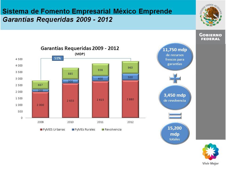 Sistema de Fomento Empresarial México Emprende Garantías Requeridas 2009 - 2012 51% 11,750 mdp de recursos frescos para garantías 3,450 mdp de revolve
