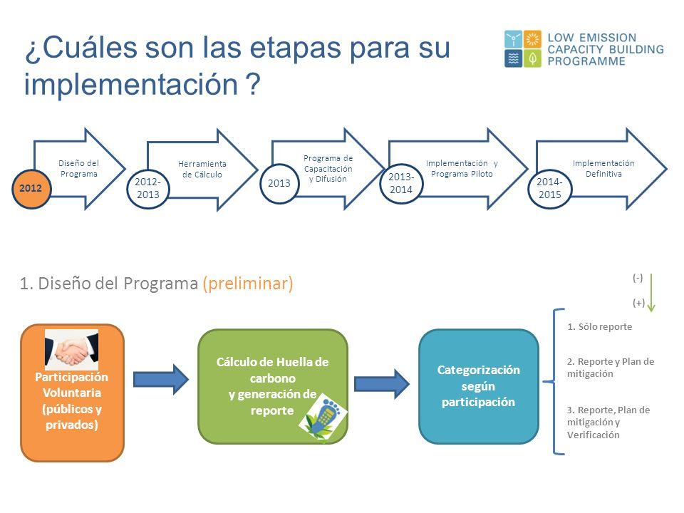 ¿Cuáles son las etapas para su implementación .2.