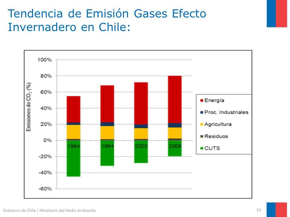 Gobierno de Chile | Ministerio del Medio Ambiente Tendencia de Emisión Gases Efecto Invernadero en Chile: 10