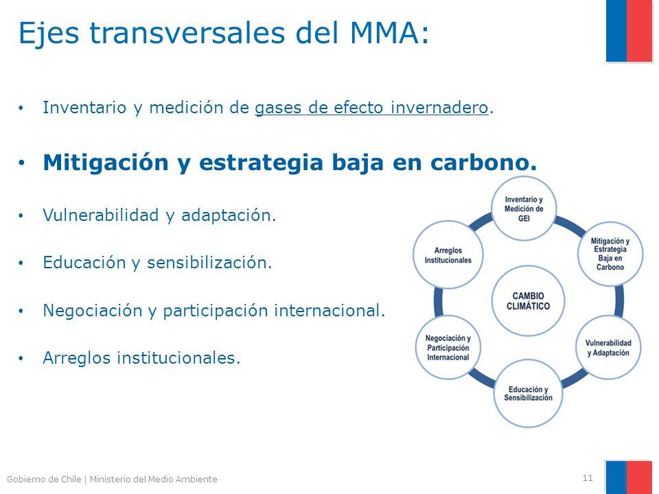 Gobierno de Chile | Ministerio del Medio Ambiente Ejes transversales del MMA: Inventario y medición de gases de efecto invernadero. Mitigación y estra