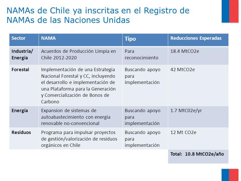 NAMAs de Chile ya inscritas en el Registro de NAMAs de las Naciones Unidas SectorNAMA Tipo Reducciones Esperadas Industria/ Energía Acuerdos de Producción Limpia en Chile 2012-2020 Para reconocimiento 18.4 MtCO2e ForestalImplementación de una Estrategia Nacional Forestal y CC, incluyendo el desarrollo e implementación de una Plataforma para la Generación y Comercialización de Bonos de Carbono Buscando apoyo para implementación 42 MtCO2e EnergíaExpansion de sistemas de autoabastecimiento con energia renovable no-convencional Buscando apoyo para implementación 1.7 MtC02e/yr ResiduosPrograma para impulsar proyectos de gestión/valorización de residuos orgánicos en Chile Buscando apoyo para implementación 12 Mt CO2e Total: 10.8 MtCO2e/año