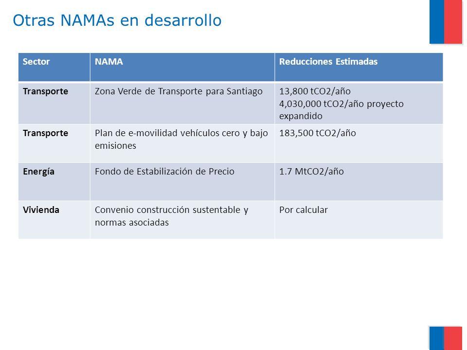 Otras NAMAs en desarrollo SectorNAMAReducciones Estimadas TransporteZona Verde de Transporte para Santiago13,800 tCO2/año 4,030,000 tCO2/año proyecto expandido TransportePlan de e-movilidad vehículos cero y bajo emisiones 183,500 tCO2/año EnergíaFondo de Estabilización de Precio1.7 MtCO2/año ViviendaConvenio construcción sustentable y normas asociadas Por calcular