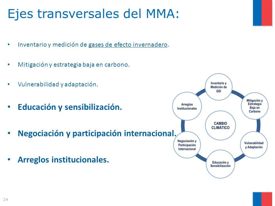 Ejes transversales del MMA: Inventario y medición de gases de efecto invernadero.