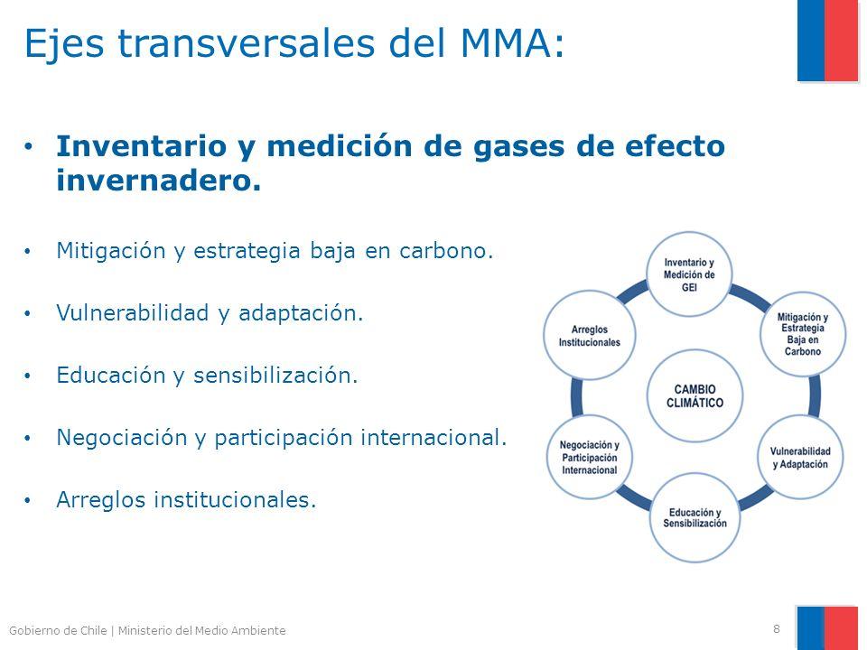 Gobierno de Chile | Ministerio del Medio Ambiente Ejes transversales del MMA: Inventario y medición de gases de efecto invernadero.