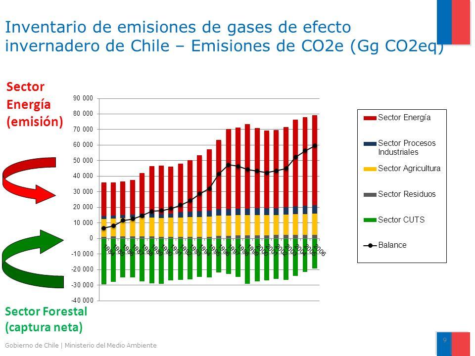 Gobierno de Chile | Ministerio del Medio Ambiente Inventario de emisiones de gases de efecto invernadero de Chile – Emisiones de CO2e (Gg CO2eq) 9 Sector Energía (emisión) Sector Forestal (captura neta)