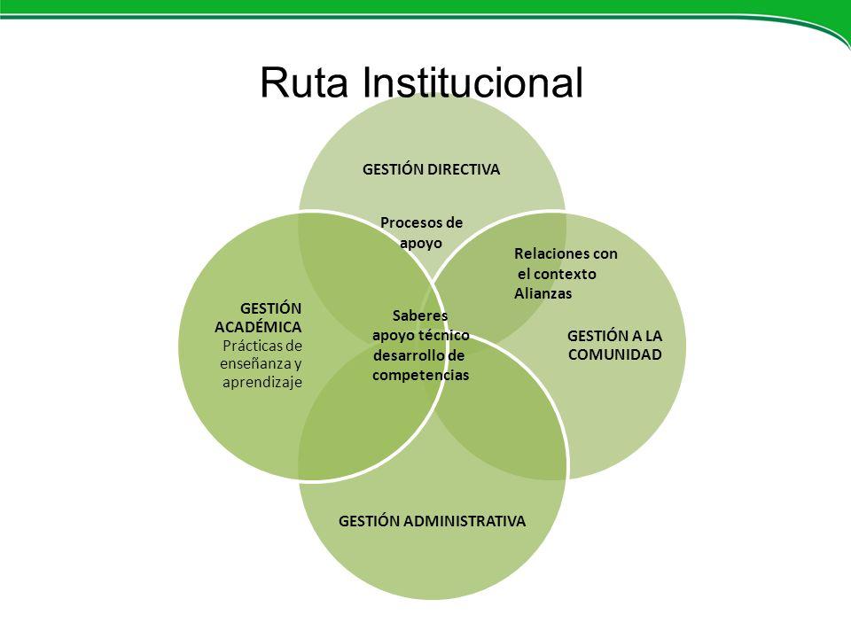 GESTIÓN DIRECTIVA GESTIÓN A LA COMUNIDAD GESTIÓN ADMINISTRATIVA GESTIÓN ACADÉMICA Prácticas de enseñanza y aprendizaje Ruta Institucional Relaciones c