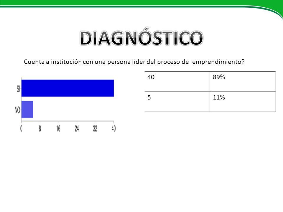 FORMACION DOCENTE 4089% 511% Cuenta a institución con una persona líder del proceso de emprendimiento?