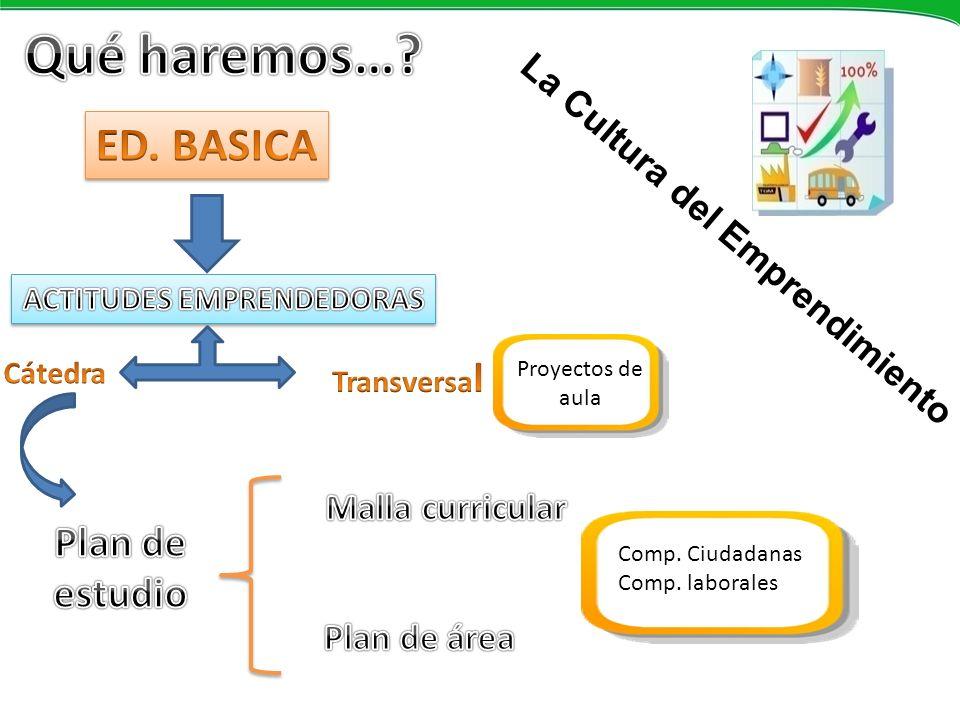 Proyectos de aula Comp. Ciudadanas Comp. laborales La Cultura del Emprendimiento